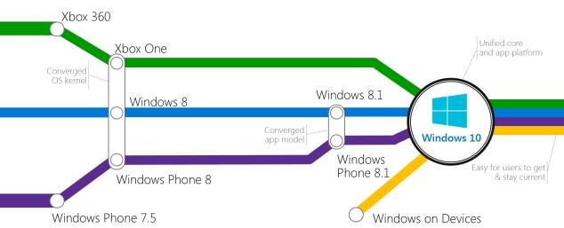 windows-convergence